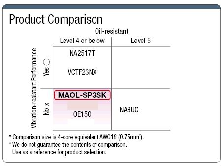 MAOL-SP3SK CCC Compatible Cable :Related Image